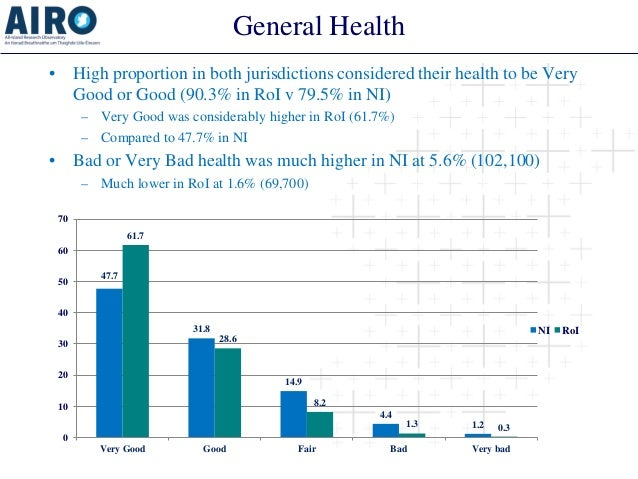 General Health  •  High proportion in both jurisdictions considered their health to be Very Good or Good (90.3% in RoI v 7...