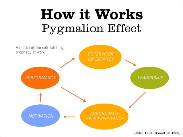 self fulfilling prophecy pygmalion effect Learn self fulfilling+prophecy with free interactive flashcards choose from 257 different sets of self fulfilling+prophecy flashcards on quizlet  pygmalion effect.