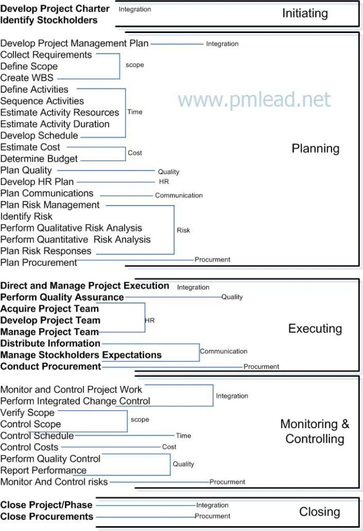 For More PMP Study Materials Visithttp://www.pmlead.netSuccess is yours,Amr Miqdadi,MCSE,MCTS,PMPinfo@pmlead.net