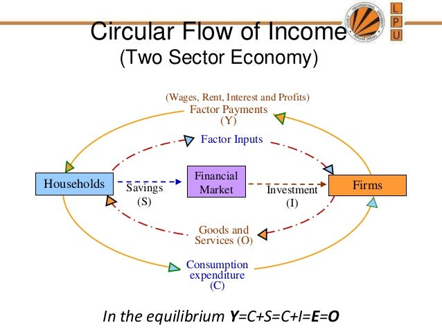 an overview of the 5 sector model in economics The circular flow of income: definition & model the circular flow of economic activity is a model showing the videos on studycom accomplish in 5.