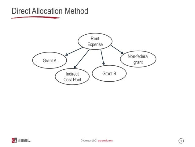 Allocating Direct And Indirect Costs For Nonprofits