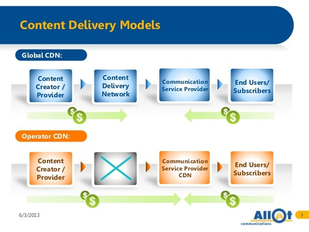 allot content delivery networks  cdn