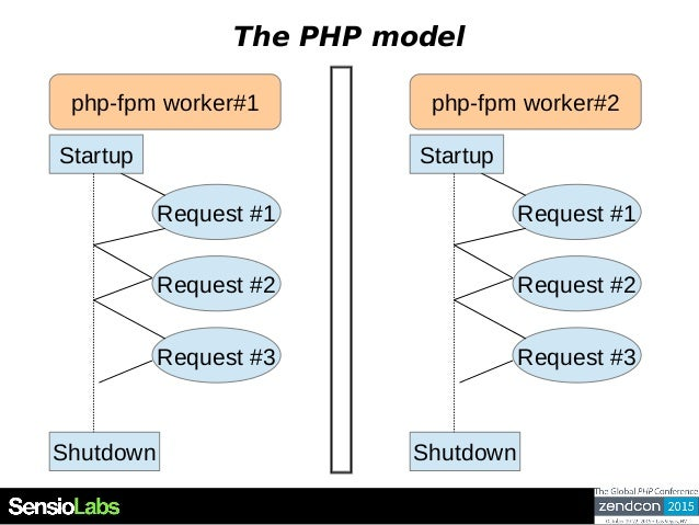 The PHP model Startup Shutdown Request #1 Request #2 Request #3 Startup Shutdown Request #1 Request #2 Request #3 php-fpm ...
