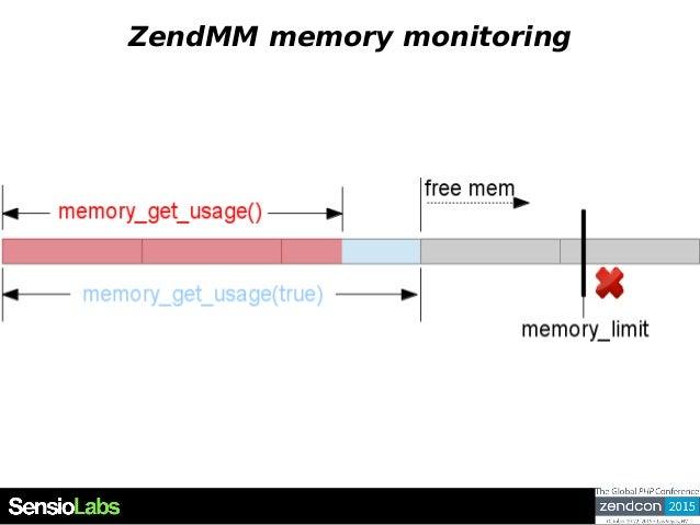ZendMM memory monitoring