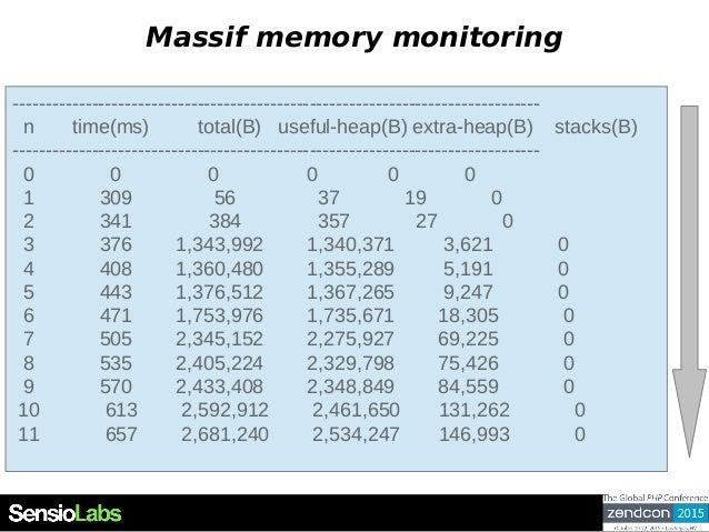 Massif memory monitoring -------------------------------------------------------------------------------- n time(ms) total...