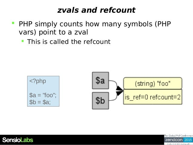 zvals and refcount  PHP simply counts how many symbols (PHP vars) point to a zval  This is called the refcount <?php $a ...