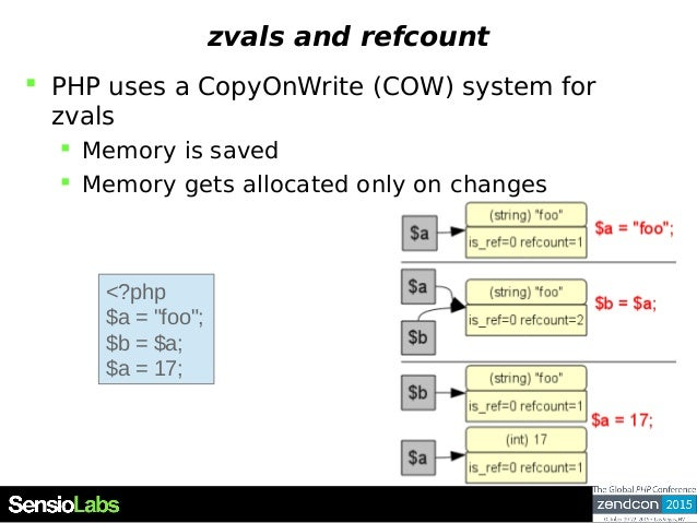 zvals and refcount  PHP uses a CopyOnWrite (COW) system for zvals  Memory is saved  Memory gets allocated only on chang...