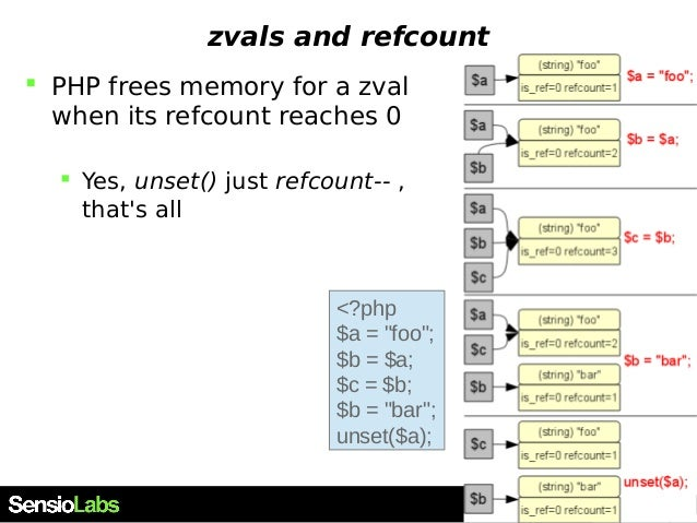 zvals and refcount  PHP frees memory for a zval when its refcount reaches 0  Yes, unset() just refcount-- , that's all <...