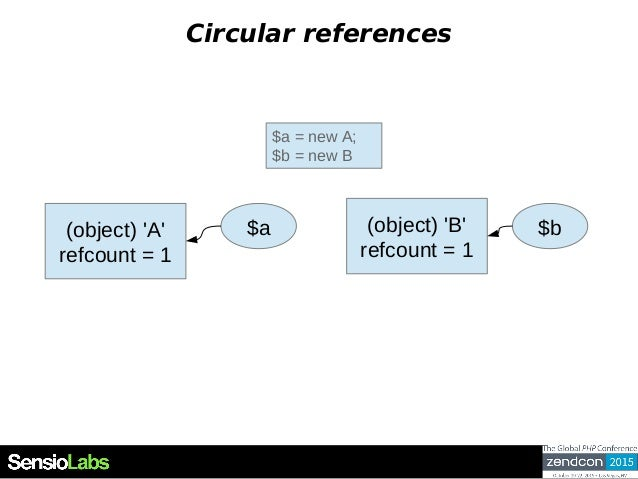Circular references $a = new A; $b = new B (object) 'A' refcount = 1 $a (object) 'B' refcount = 1 $b