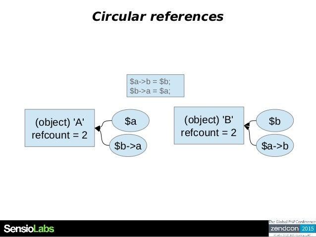 Circular references $a->b = $b; $b->a = $a; (object) 'A' refcount = 2 $a (object) 'B' refcount = 2 $b $b->a $a->b