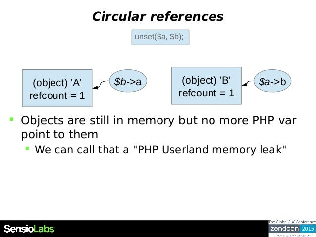 """Circular references  Objects are still in memory but no more PHP var point to them  We can call that a """"PHP Userland mem..."""