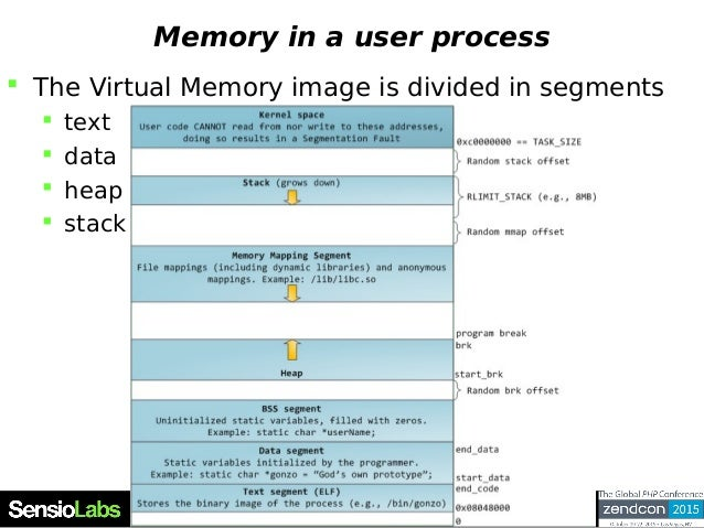 Memory in a user process  The Virtual Memory image is divided in segments  text  data  heap  stack