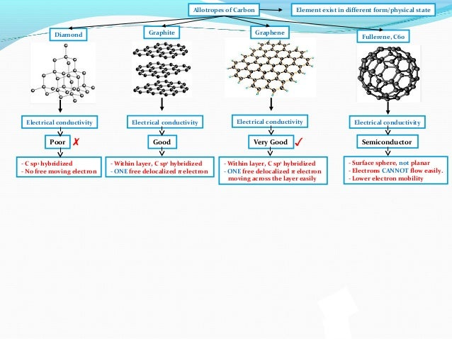 properties of allotropes of carbon