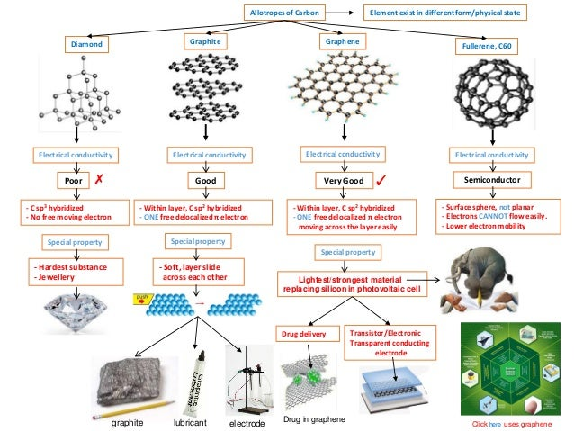 IB Chemistry on Allotrope, Alloy, Graphene and crystalline structure