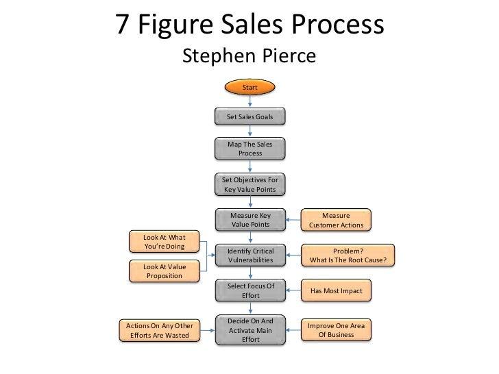 All process maps 18 blueprints all process maps 7 figure sales process stephen pierce malvernweather Image collections
