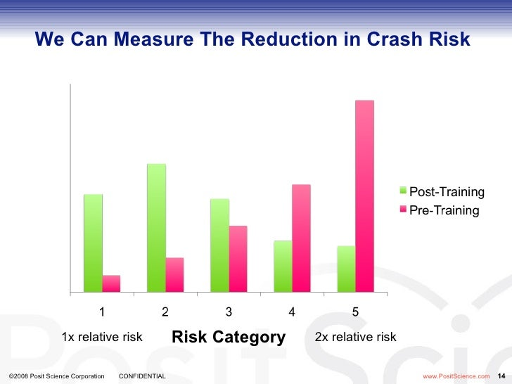 We Can Measure The Reduction in Crash Risk Risk Category 2x relative risk  1x relative risk ...