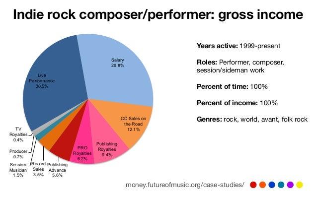 All the revenue streams for musicians