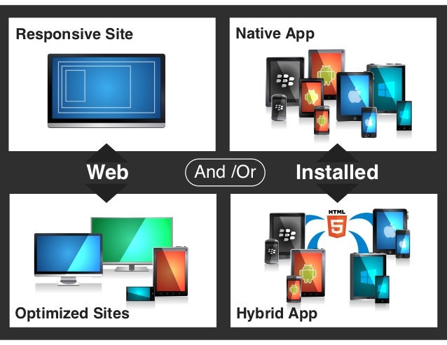 Responsive Site       Native App         Web      And /Or    InstalledOptimized Sites       Hybrid App