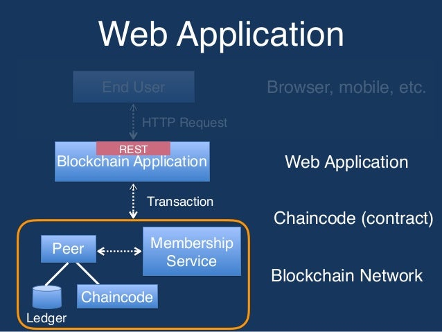 Blockchain for Business on Hyperledger
