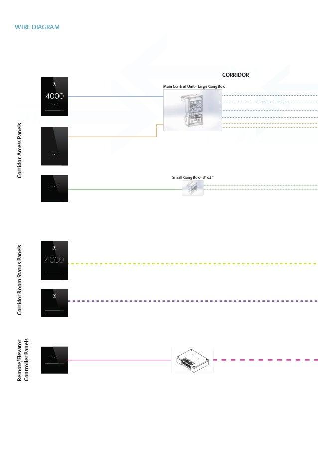 controllo accessi vingcard modello allure