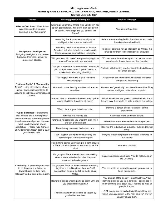 Microaggressions Table Adapted by Patricia A. Burak, Ph.D., Tae-Sun Kim, Ph.D., Amit Taneja, Doctoral Candidate. Syracuse ...
