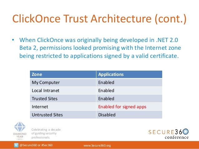 All You Need is One - A ClickOnce Love Story - Secure360 2015