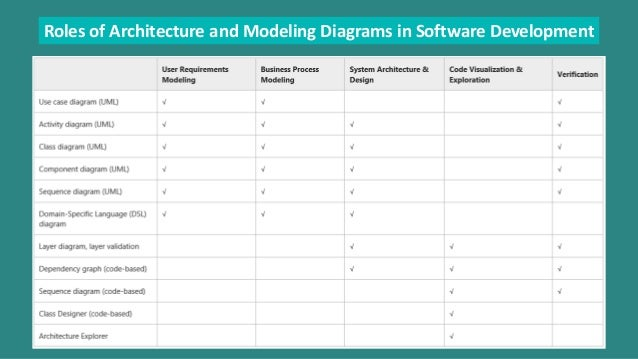 Application lifecycle management with visual studio 2013 roles of architecture and modeling diagrams in software development 55 application insight application insights for visual studio ccuart Images