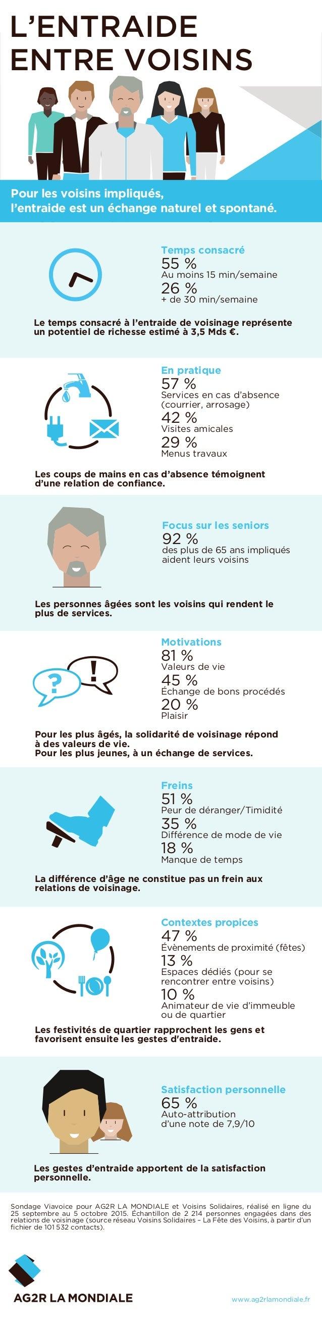 L'ENTRAIDE ENTRE VOISINS Sondage Viavoice pour AG2R LA MONDIALE et Voisins Solidaires, réalisé en ligne du 25 septembre au...