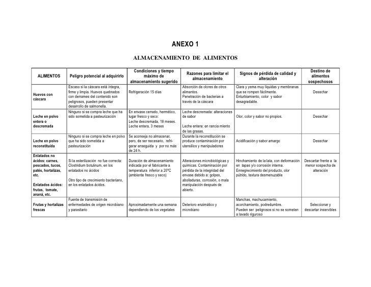 ANEXO 1<br /><br />ALMACENAMIENTO  DE  ALIMENTOS<br /><br />ALIMENTOSPeligro potencial al adquirirloCondiciones y tiempo...