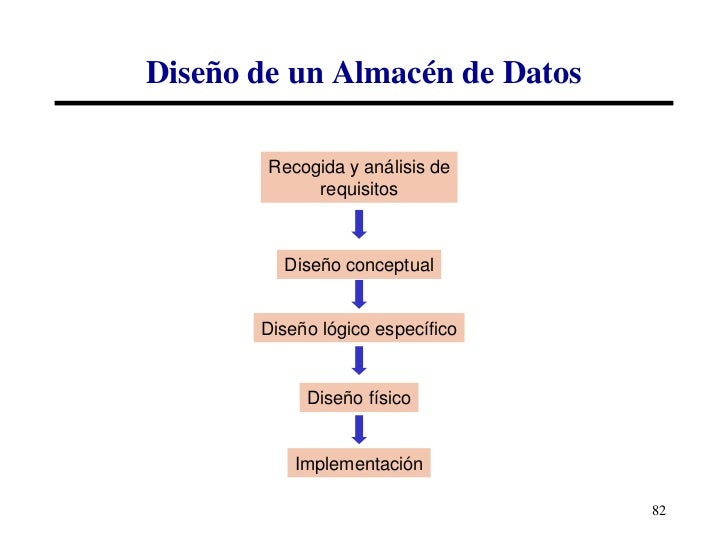 Modelado de base datos online dating 6