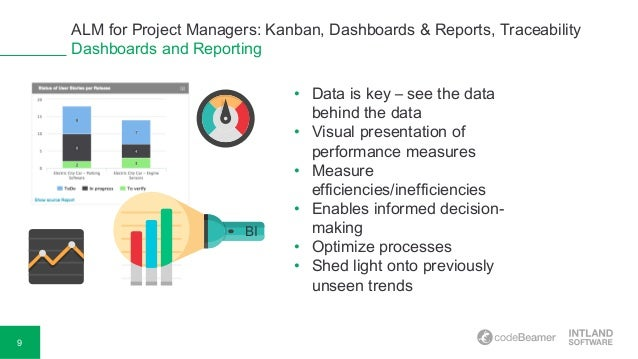 Alm for project managers kanban dashboards reports for Kanban waterfall