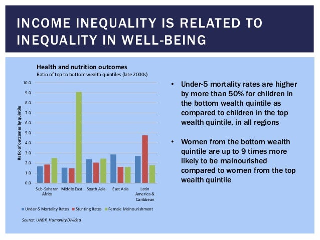 INCOME INEQUALITY IS RELATED TO INEQUALITY IN WELL-BEING 0.0 1.0 2.0 3.0 4.0 5.0 6.0 7.0 8.0 9.0 10.0 Sub-Saharan Africa M...