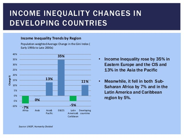 INCOME INEQUALITY CHANGES IN DEVELOPING COUNTRIES -7% 0% 13% 35% -5% 11% -10% -5% 0% 5% 10% 15% 20% 25% 30% 35% 40% Africa...