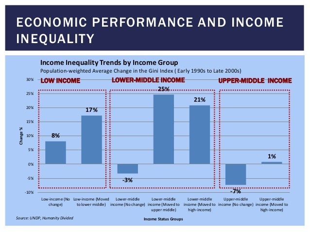 ECONOMIC PERFORMANCE AND INCOME INEQUALITY 8% 17% -3% 25% 21% -7% 1% -10% -5% 0% 5% 10% 15% 20% 25% 30% Low-income (No cha...