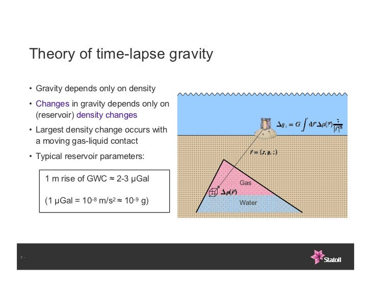 Alnes et al gravity and subsidence monitoring Slide 3