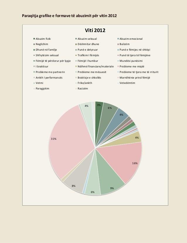 Paraqitja grafike e formave të abuzimit për vitin 2012  Viti 2012 Abuzim fizik  Abuzim seksual  Abuzim emocional  Neglizhi...