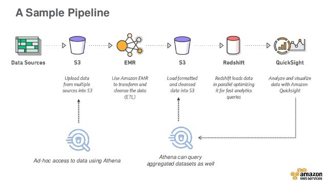 Supercharging the Value of Your Data with Amazon S3