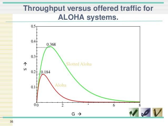 Maximum throughput of slotted aloha contact full tilt poker uk