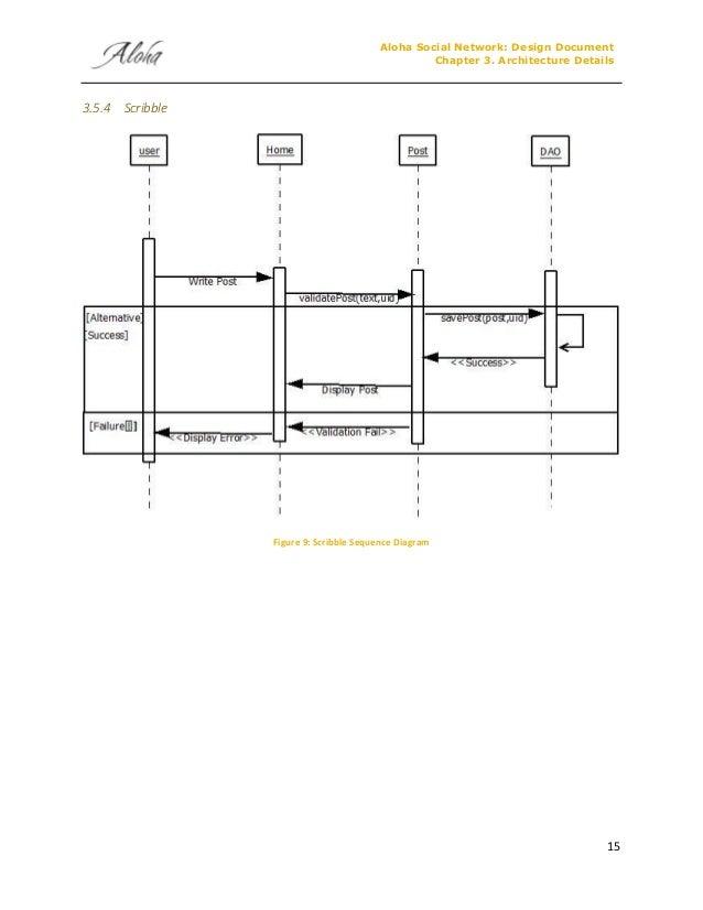 Aloha Social Networking Portal Design Document