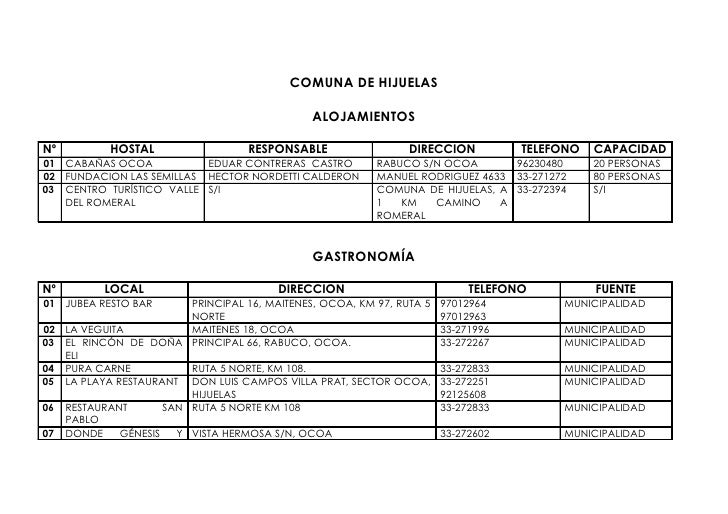 COMUNA DE HIJUELAS                                                  ALOJAMIENTOS  Nº          HOSTAL                   RES...