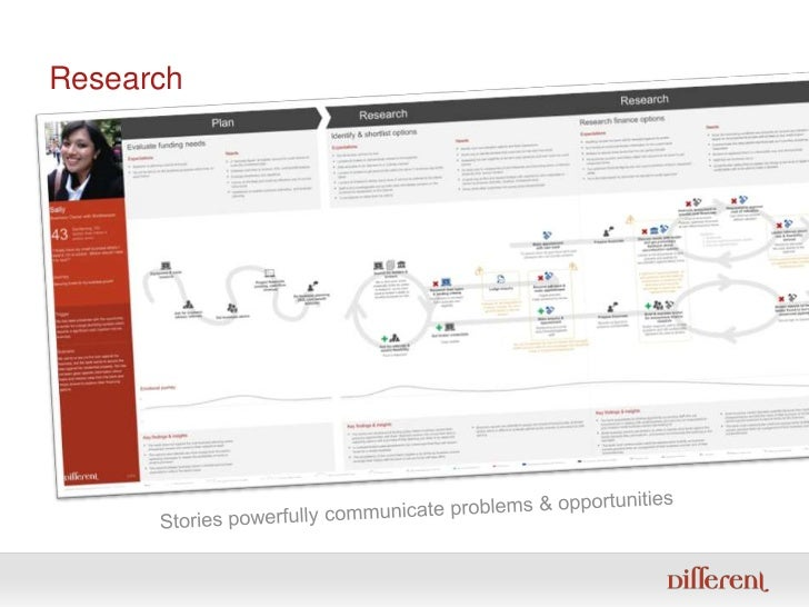 Research<br />Stories powerfully communicate problems & opportunities<br />