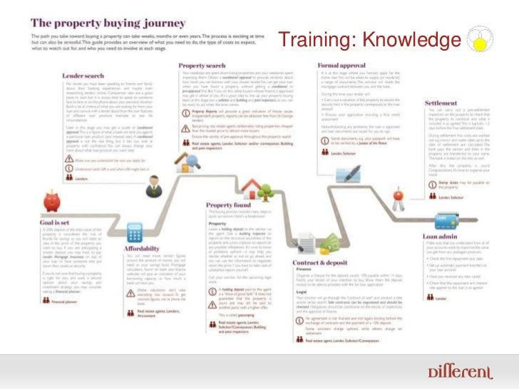 Training: Knowledge<br />