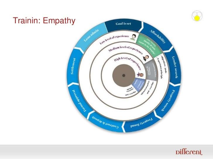 Trainin: Empathy<br />