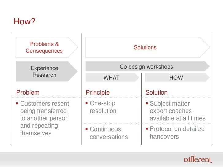 How?<br />Solutions<br />Problems &<br />Consequences<br />Experience Research<br />Co-design workshops<br />WHAT<br />HOW...