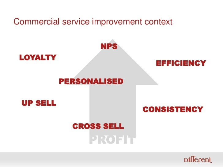 Commercial service improvement context<br />NPS<br />LOYALTY<br />EFFICIENCY<br />PERSONALISED<br />UP SELL<br />CONSISTEN...