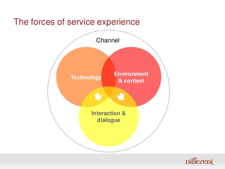 The forces of service experience<br />Channel<br />Technology<br />Environment & context<br />Interaction & dialogue<br />