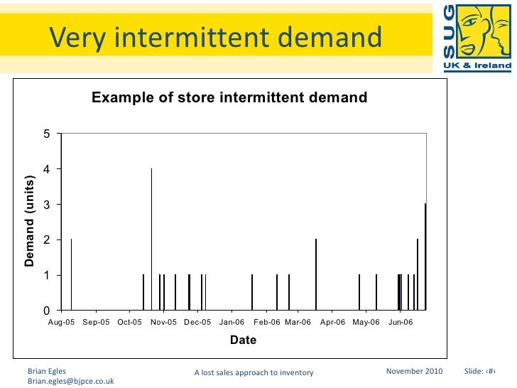 how to determine inventory levels