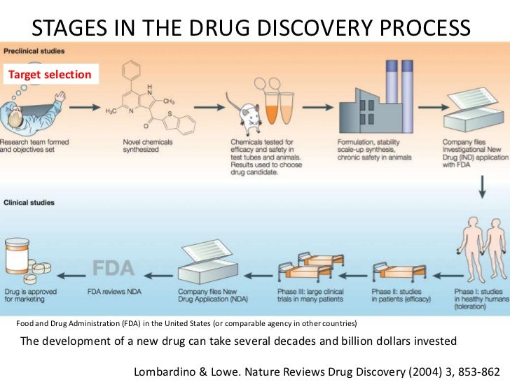 the evolution of drug test The activity of oxycontin is primarily due to the parent drug oxycodone oxycontin is designed to provide delivery of oxycodone over 12 hours  (ames test), and.