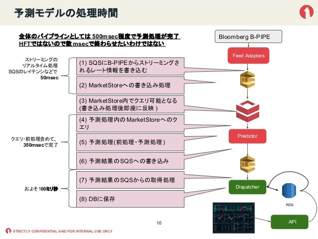 STRICTLY CONFIDENTIAL AND FOR INTERNAL USE ONLY 予測モデルの処理時間 1010 Feed Adapters Predictor Dispatcher RDS (1) SQSにB-PIPEからストリ...
