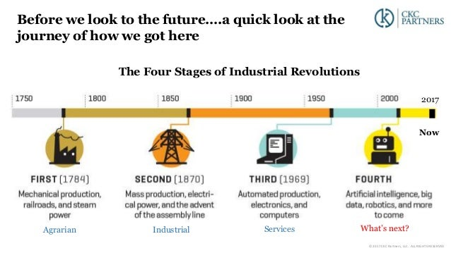Before we look to the future….a quick look at the journey of how we got here The Four Stages of Industrial Revolutions 201...